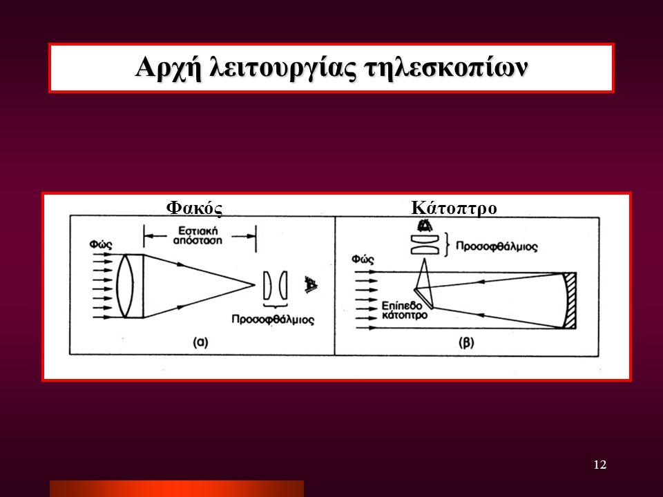 12 Αρχή λειτουργίας τηλεσκοπίων ΦακόςΚάτοπτρο