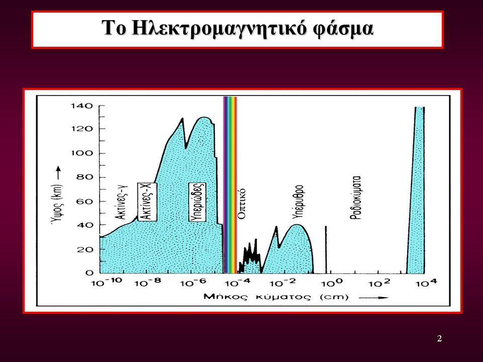 2 Το Ηλεκτρομαγνητικό φάσμα