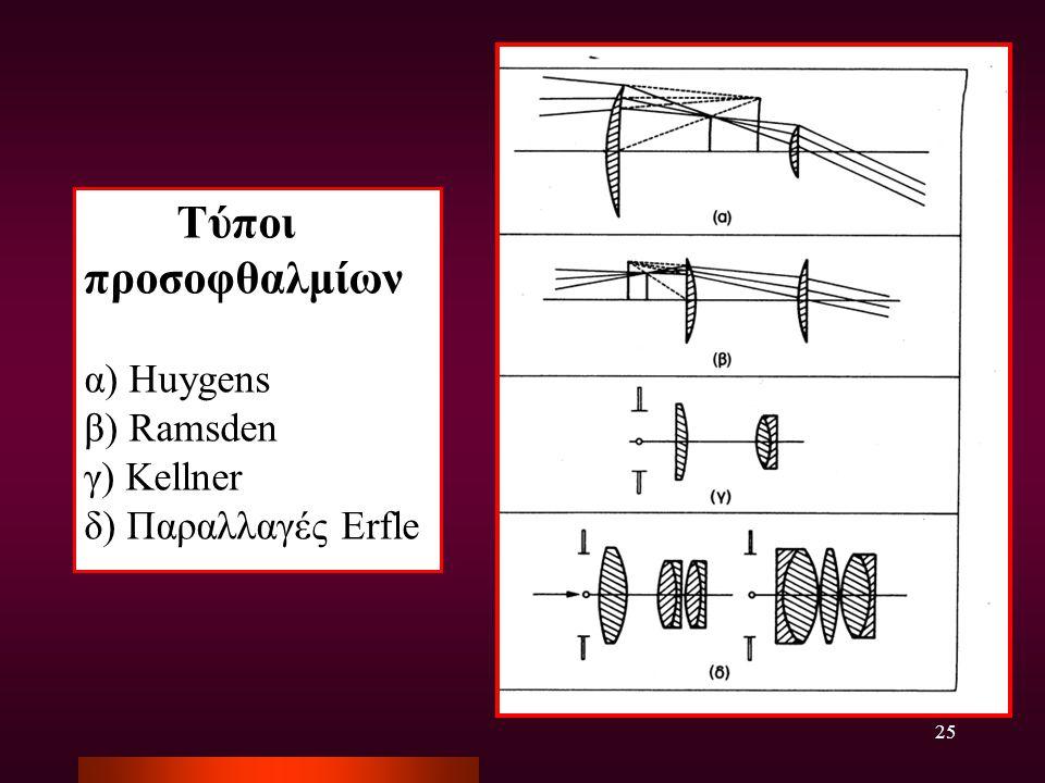 25 Τύποι προσοφθαλμίων α) Huygens β) Ramsden γ) Kellner δ) Παραλλαγές Erfle
