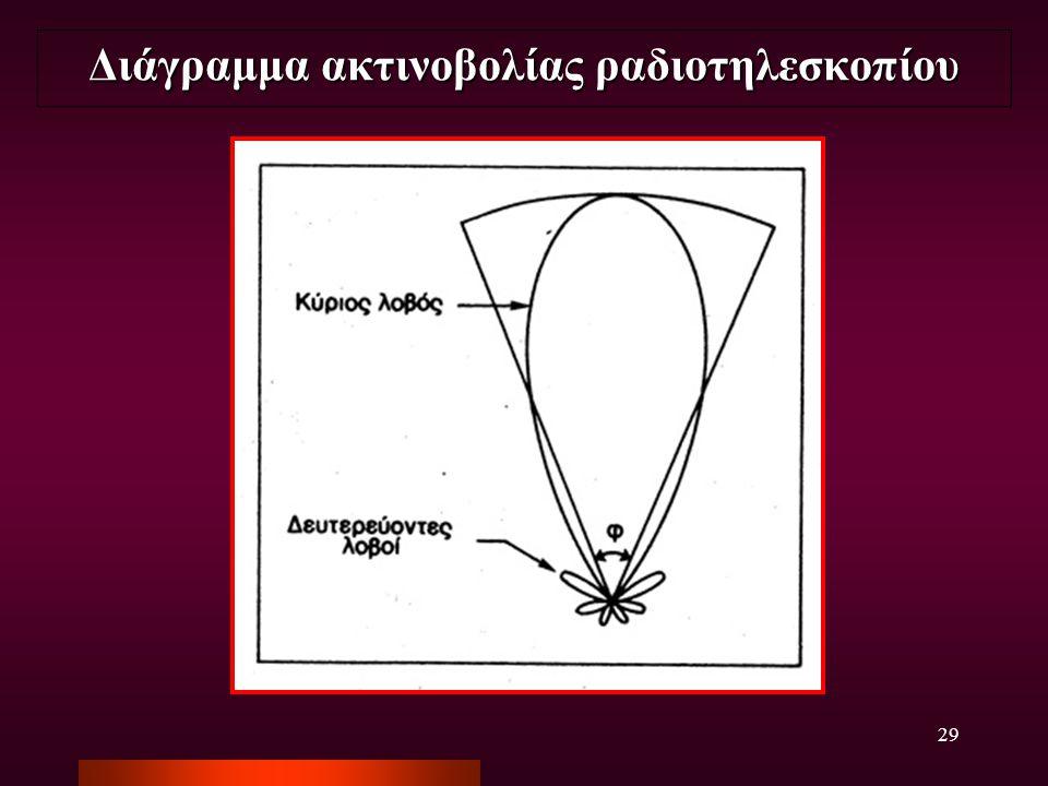 29 Διάγραμμα ακτινοβολίας ραδιοτηλεσκοπίου