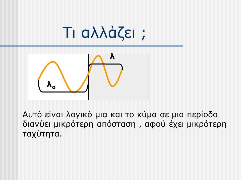 Τι αλλάζει ; Η συχνότητα f δεν αλλάζει γιατί εξαρτάται από την πηγή. Αλλάζει όμως το μήκος κύματος από λ ο σε λ. Δηλαδή το μήκος κύματος μειώνεται.