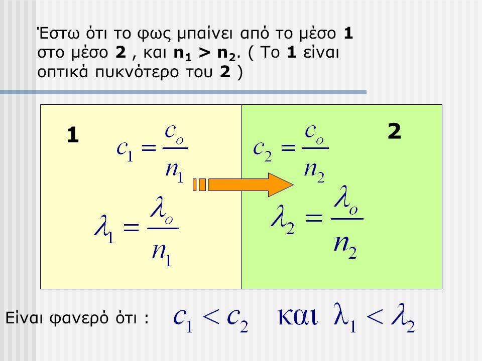 1 2 Έστω ότι το φως μπαίνει από το μέσο 1 στο μέσο 2, και n 1 > n 2.
