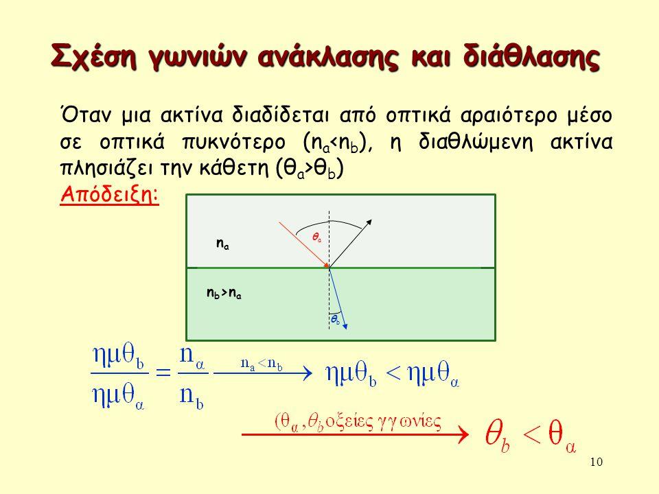 10 Όταν μια ακτίνα διαδίδεται από οπτικά αραιότερο μέσο σε οπτικά πυκνότερο (n a θ b ) Απόδειξη: θbθb nana n b >n a θaθa Σχέση γωνιών ανάκλασης και δι