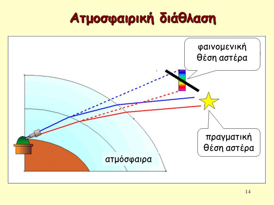 14 πραγματική θέση αστέρα φαινομενική θέση αστέρα ατμόσφαιρα Ατμοσφαιρική διάθλαση