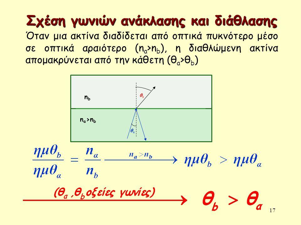 17 Σχέση γωνιών ανάκλασης και διάθλασης Όταν μια ακτίνα διαδίδεται από οπτικά πυκνότερο μέσο σε οπτικά αραιότερο (n a >n b ), η διαθλώμενη ακτίνα απομ