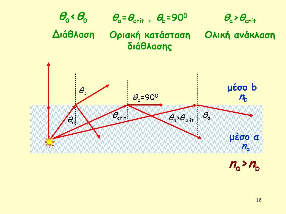 18 μέσο b μέσο α nαnα nbnb θαθα θbθb θ crit θ b =90 0 θ α >θ crit θαθα θ α <θ b Διάθλαση θ α =θ crit, θ b =90 0 Οριακή κατάσταση διάθλασης θ α >θ crit