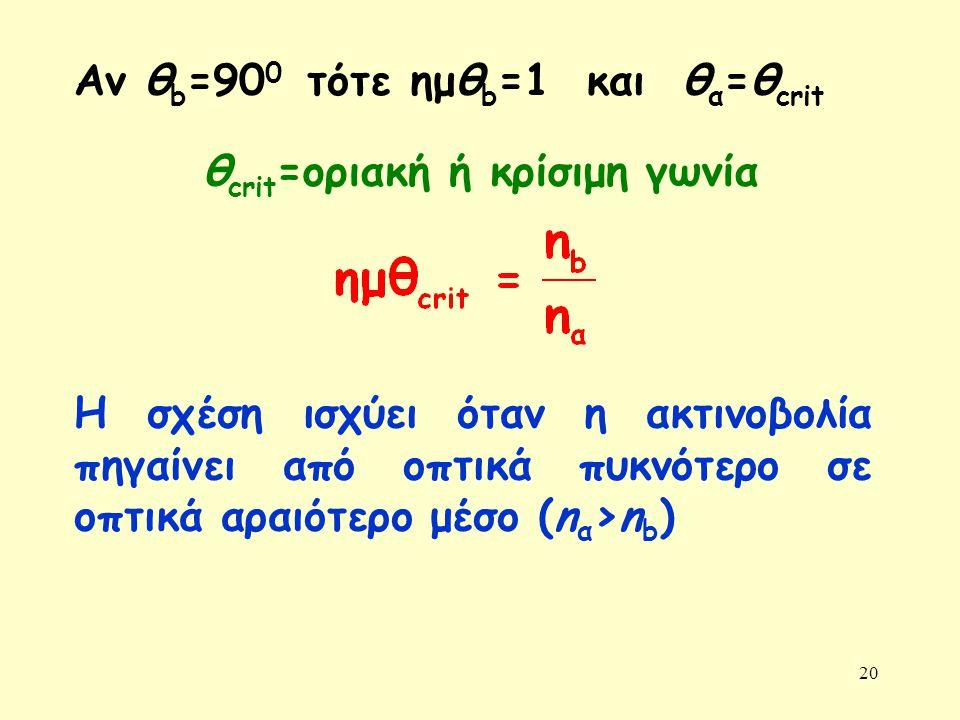 20 Αν θ b =90 0 τότε ημθ b =1 και θ α =θ crit θ crit =οριακή ή κρίσιμη γωνία Η σχέση ισχύει όταν η ακτινοβολία πηγαίνει από οπτικά πυκνότερο σε οπτικά