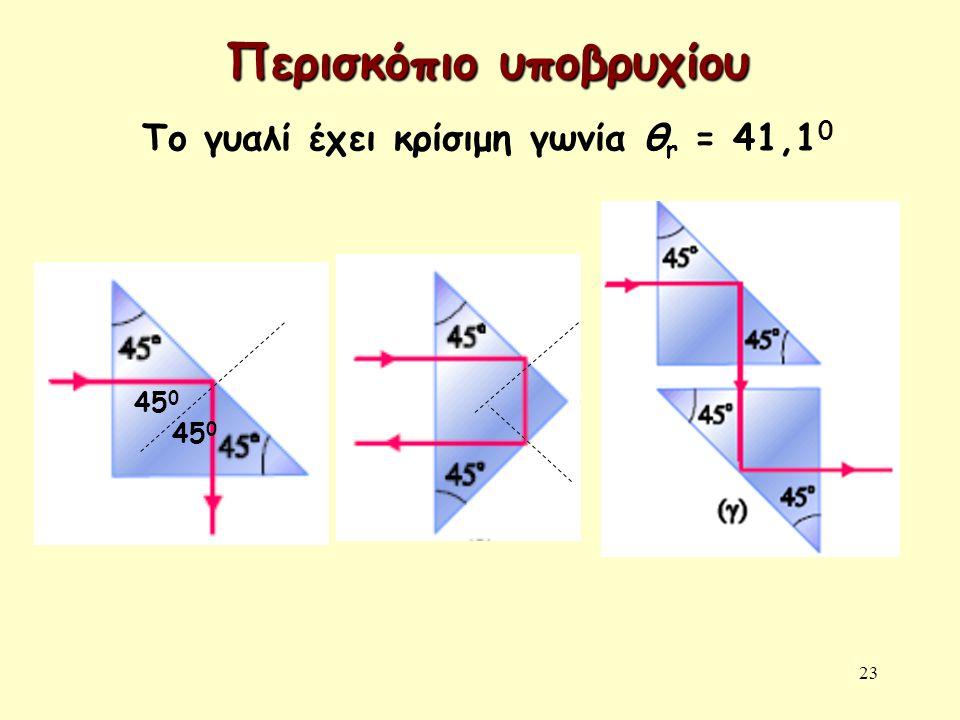 23 Περισκόπιο υποβρυχίου Το γυαλί έχει κρίσιμη γωνία θ r = 41,1 0 45 0