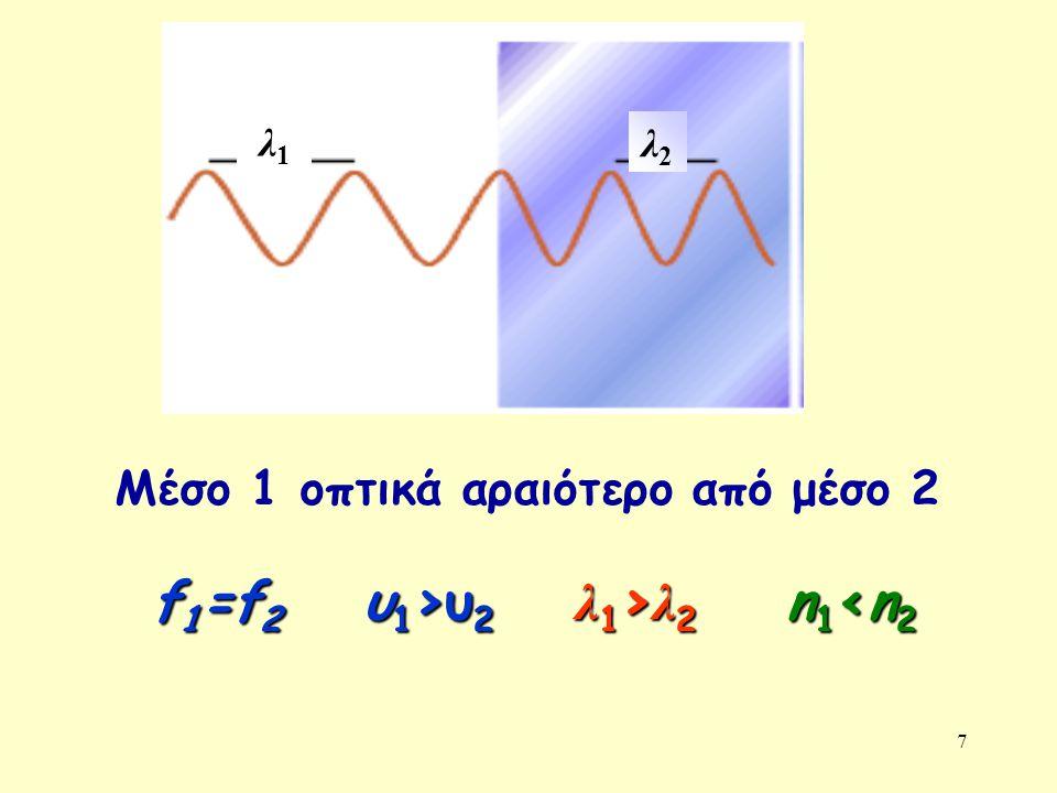 7 Μέσο 1 οπτικά αραιότερο από μέσο 2 λ1λ1 λ2λ2 f 1 =f 2 υ 1 >υ 2 λ 1 > λ 2 n 1 υ 2 λ 1 > λ 2 n 1 <n 2