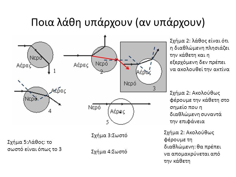 Ποια λάθη υπάρχουν (αν υπάρχουν) Σχήμα 2: λάθος είναι ότι η διαθλώμενη πλησιάζει την κάθετη και η εξερχόμενη δεν πρέπει να ακολουθεί την ακτίνα Σχήμα 2: Ακολούθως φέρουμε την κάθετη στο σημείο που η διαθλώμενη συναντά την επιφάνεια Σχήμα 2: Ακολούθως φέρουμε τη διαθλώμενη: θα πρέπει να απομακρύνεται από την κάθετη Σχήμα 3:Σωστό Σχήμα 4:Σωστό Σχήμα 5:Λάθος: το σωστό είναι όπως το 3