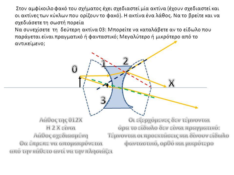 Στον αμφίκοιλο φακό του σχήματος έχει σχεδιαστεί μία ακτίνα (έχουν σχεδιαστεί και οι ακτίνες των κύκλων που ορίζουν το φακό). Η ακτίνα ένα λάθος. Να τ
