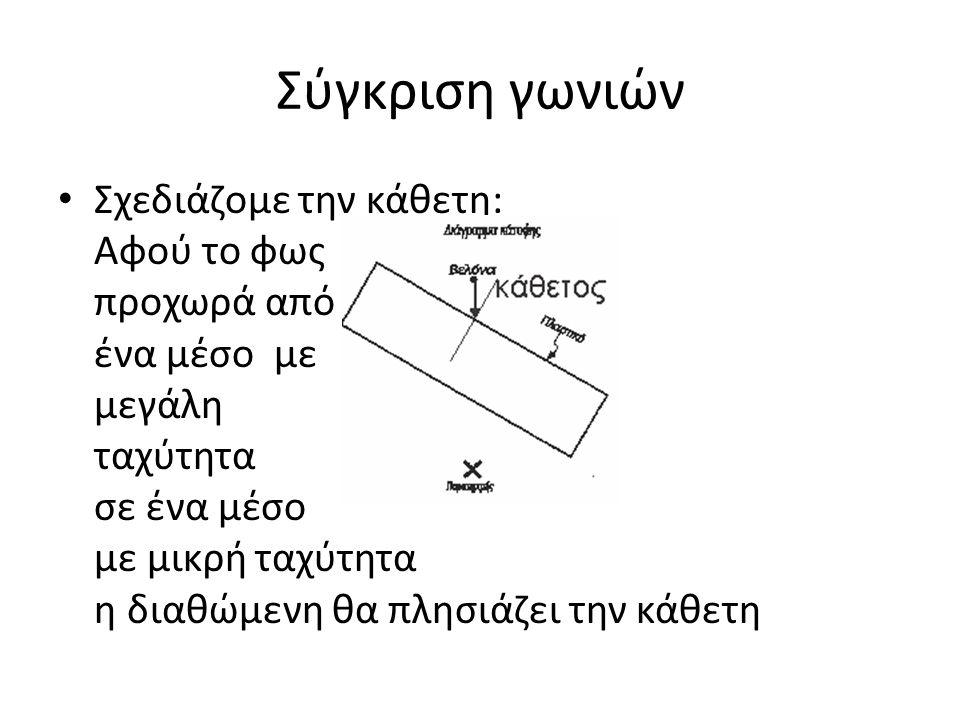 Σύγκριση γωνιών Σχεδιάζομε την κάθετη: Αφού το φως προχωρά από ένα μέσο με μεγάλη ταχύτητα σε ένα μέσο με μικρή ταχύτητα η διαθώμενη θα πλησιάζει την κάθετη