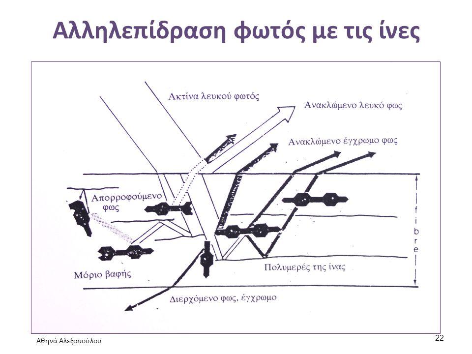 Αλληλεπίδραση φωτός με τις ίνες Αθηνά Αλεξοπούλου 22