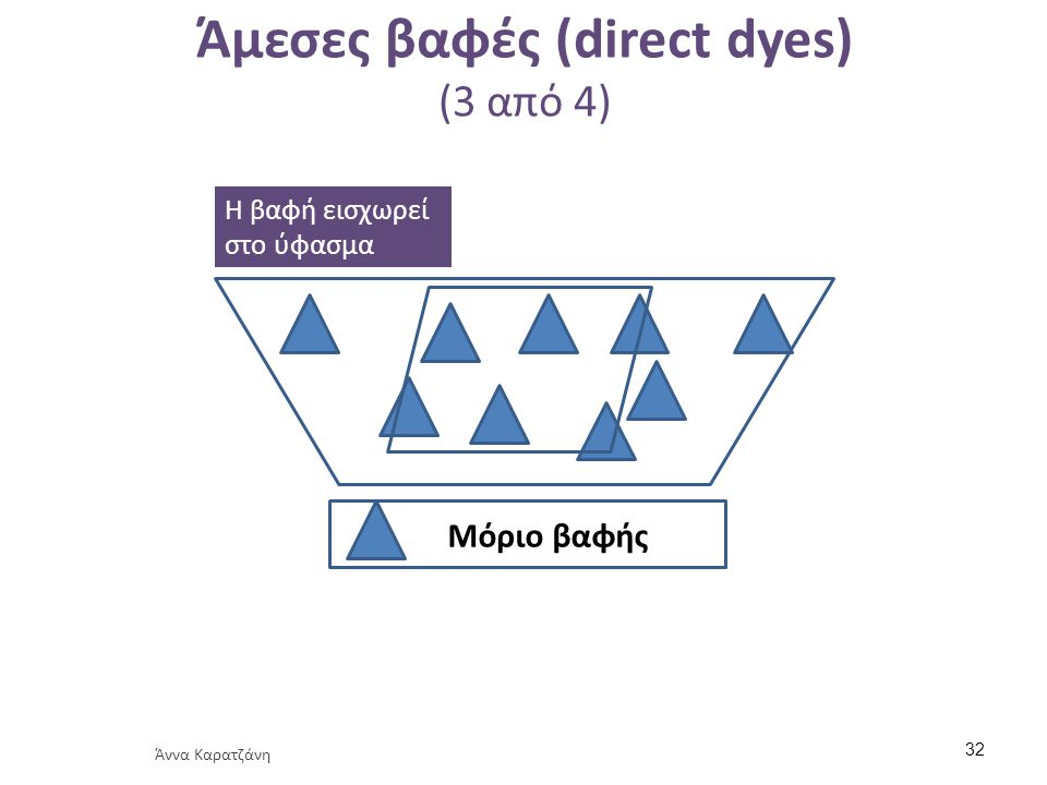 Άμεσες βαφές (direct dyes) (3 από 4) Μόριο βαφής Η βαφή εισχωρεί στο ύφασμα Άννα Καρατζάνη 32