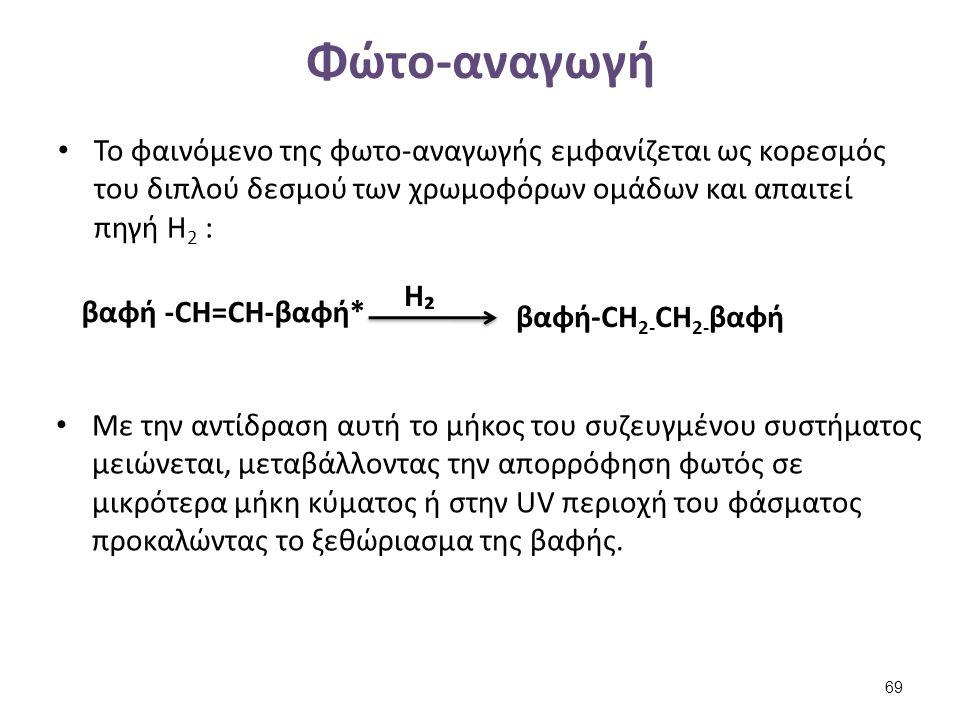 Φώτο-αναγωγή Το φαινόμενο της φωτο-αναγωγής εμφανίζεται ως κορεσμός του διπλού δεσμού των χρωμοφόρων ομάδων και απαιτεί πηγή Η 2 : βαφή -CH=CH-βαφή* H