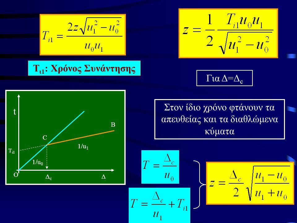 Τ ι1 : Χρόνος Συνάντησης Δ t ΔcΔc Τ i1 1/u 0 1/u 1 C B O Για Δ=Δ c Στον ίδιο χρόνο φτάνουν τα απευθείας και τα διαθλώμενα κύματα