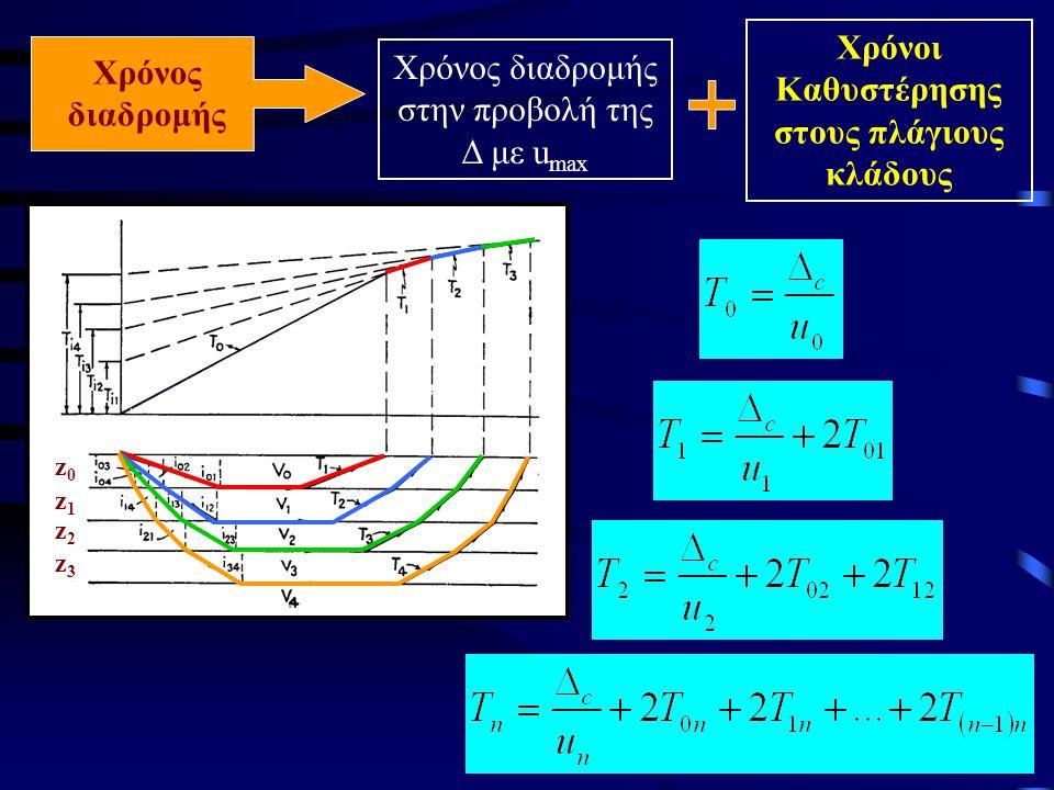 Χρόνος διαδρομής Χρόνος διαδρομής στην προβολή της Δ με u max Χρόνοι Καθυστέρησης στους πλάγιους κλάδους z0z0 z1z1 z2z2 z3z3