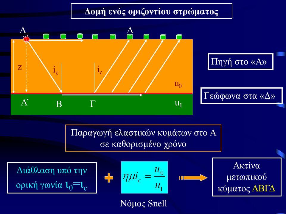 u0u0 u1u1 icic icic z A B Γ Δ Α' Πηγή στο «Α» Γεώφωνα στα «Δ» Παραγωγή ελαστικών κυμάτων στο Α σε καθορισμένο χρόνο Δομή ενός οριζοντίου στρώματος Διά