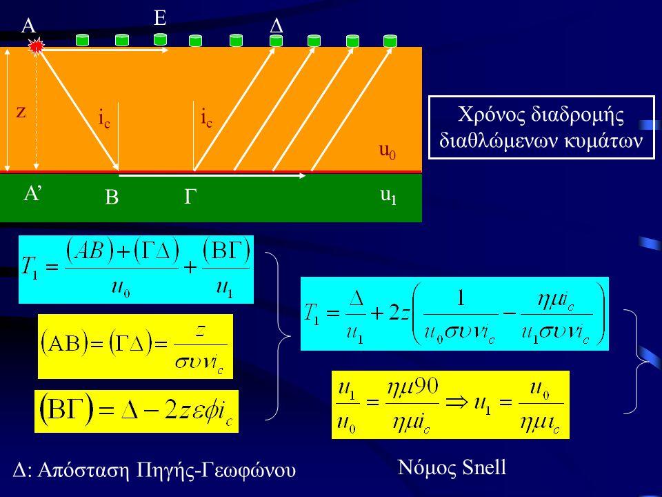 Χρόνος διαδρομής διαθλώμενων κυμάτων u0u0 u1u1 icic icic z A B Γ Δ Α' E Δ: Απόσταση Πηγής-Γεωφώνου Νόμος Snell