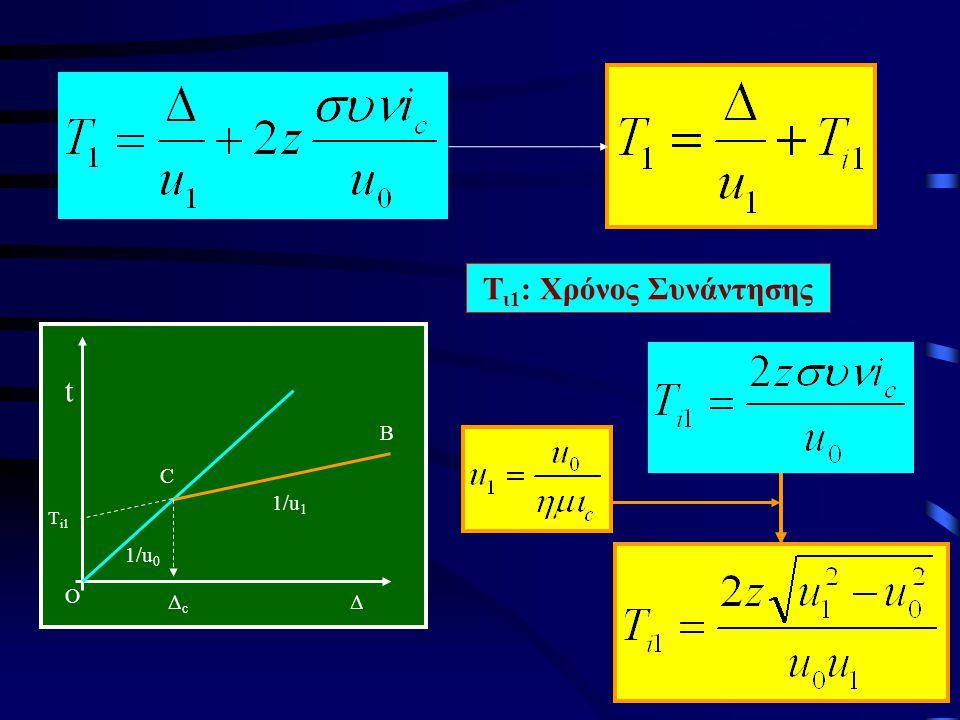 Δ t ΔcΔc Τ i1 1/u 0 1/u 1 C B O Τ ι1 : Χρόνος Συνάντησης