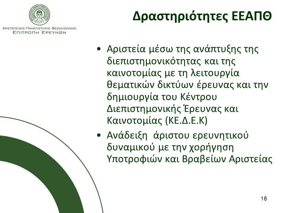 16 Δραστηριότητες ΕΕΑΠΘ Αριστεία μέσω της ανάπτυξης της διεπιστημονικότητας και της καινοτομίας με τη λειτουργία θεματικών δικτύων έρευνας και την δημιουργία του Κέντρου Διεπιστημονικής Έρευνας και Καινοτομίας (ΚΕ.Δ.Ε.Κ) Ανάδειξη άριστου ερευνητικού δυναμικού με την χορήγηση Υποτροφιών και Βραβείων Αριστείας