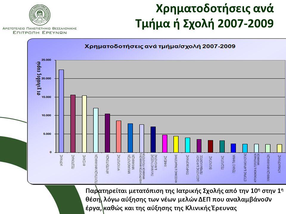 7 Χρηματοδοτήσεις ανά Τμήμα ή Σχολή 2007-2009 Παρατηρείται μετατόπιση της Ιατρικής Σχολής από την 10 η στην 1 η θέση, λόγω αύξησης των νέων μελών ΔΕΠ που αναλαμβάνουν έργα, καθώς και της αύξησης της Κλινικής Έρευνας