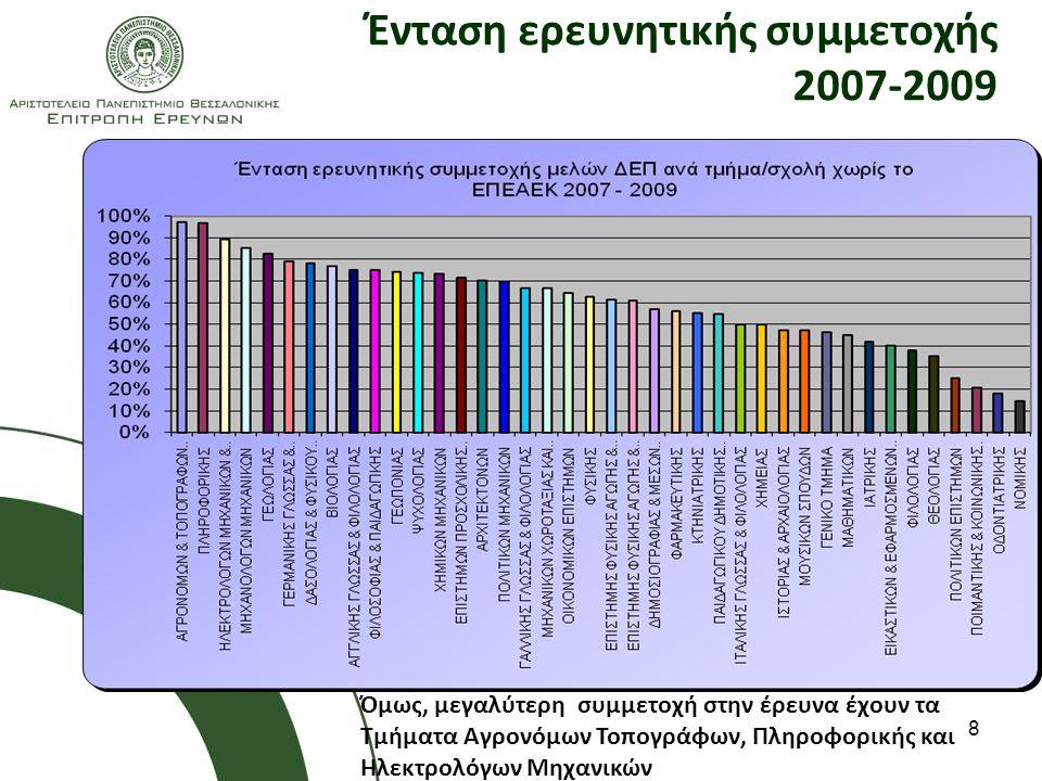 8 Ένταση ερευνητικής συμμετοχής 2007-2009 Όμως, μεγαλύτερη συμμετοχή στην έρευνα έχουν τα Τμήματα Αγρονόμων Τοπογράφων, Πληροφορικής και Ηλεκτρολόγων Μηχανικών