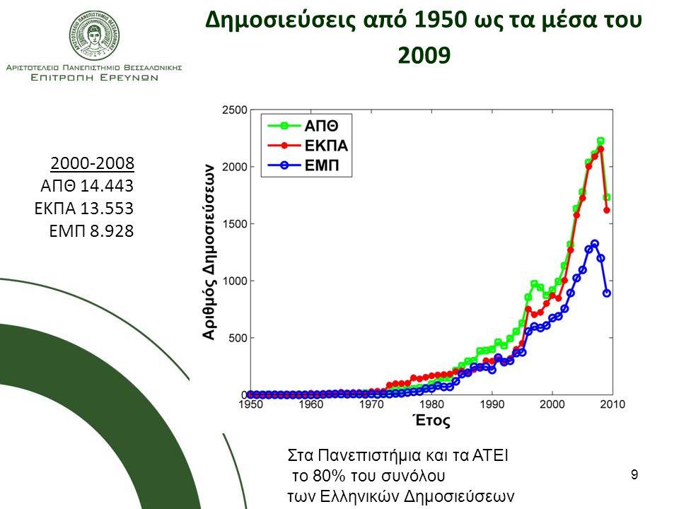 9 Δημοσιεύσεις από 1950 ως τα μέσα του 2009 14.143 13.535 8.928 14.143 13.535 8.928 Στα Πανεπιστήμια και τα ΑΤΕΙ το 80% του συνόλου των Ελληνικών Δημοσιεύσεων 2000-2008 ΑΠΘ 14.443 ΕΚΠΑ 13.553 ΕΜΠ 8.928
