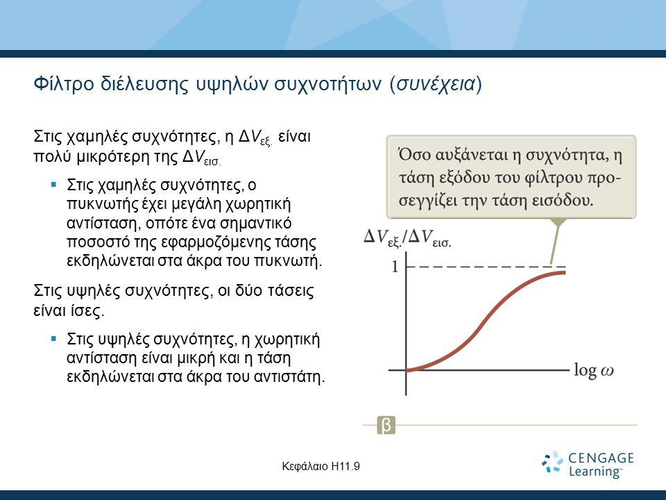 Φίλτρο διέλευσης υψηλών συχνοτήτων (συνέχεια) Στις χαμηλές συχνότητες, η Δ V εξ. είναι πολύ μικρότερη της Δ V εισ.  Στις χαμηλές συχνότητες, ο πυκνωτ