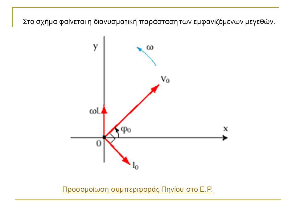 Στο σχήμα φαίνεται η διανυσματική παράσταση των εμφανιζόμενων μεγεθών. Προσομοίωση συμπεριφοράς Πηνίου στο Ε.Ρ.