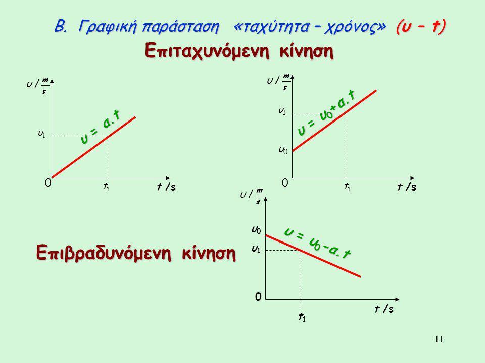 11 Β. Γραφική παράσταση «ταχύτητα – χρόνος» (υ – t) υ = α.t υ0υ0 υ = υ 0 +α.t t1t1 υ1υ1 t1t1 υ1υ1 Επιταχυνόμενη κίνηση Επιβραδυνόμενη κίνηση υ0υ0 t1t1