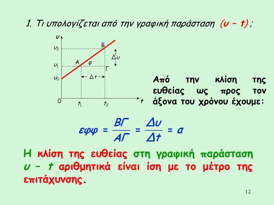 12 υ t0 υ0υ0 1. Τι υπολογίζεται από την γραφική παράσταση (υ – t) ; t1t1 t2t2 υ1υ1 υ2υ2 Α Β Γ φ ΔtΔt ΔυΔυ Από την κλίση της ευθείας ως προς τον άξονα