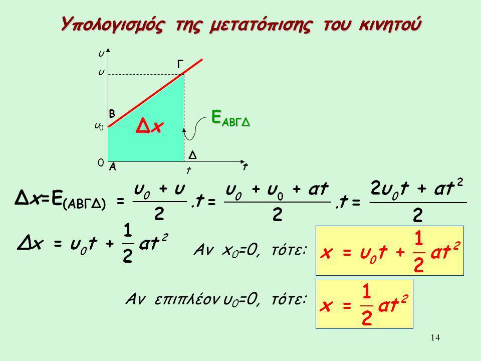 14 υ t 0 υ0υ0 t υ Β Α Γ Δ Ε ΑΒΓΔ ΔxΔxΔxΔx Δx=E (ΑΒΓΔ) Αν x 0 =0, τότε: Αν επιπλέον υ 0 =0, τότε: Υπολογισμός της μετατόπισης του κινητού