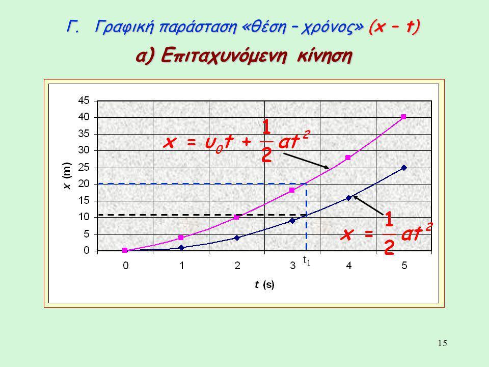 15 Γ. Γραφική παράσταση «θέση – χρόνος» (x – t) α) Επιταχυνόμενη κίνηση t1t1