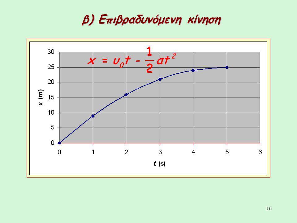 16 β) Επιβραδυνόμενη κίνηση
