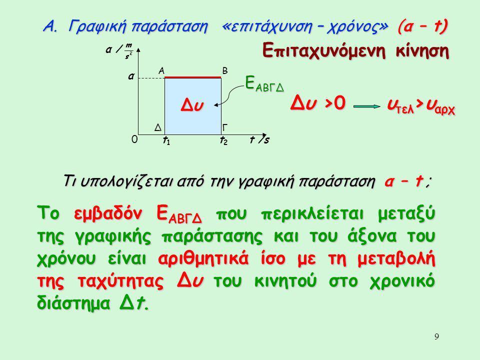 9 Α. Γραφική παράσταση «επιτάχυνση – χρόνος» (α – t) α / t /st1t1 t2t2 α ΔΓ ΒΑ Τι υπολογίζεται από την γραφική παράσταση α – t ; Ε ΑΒΓΔ ΔυΔυΔυΔυ Το εμ