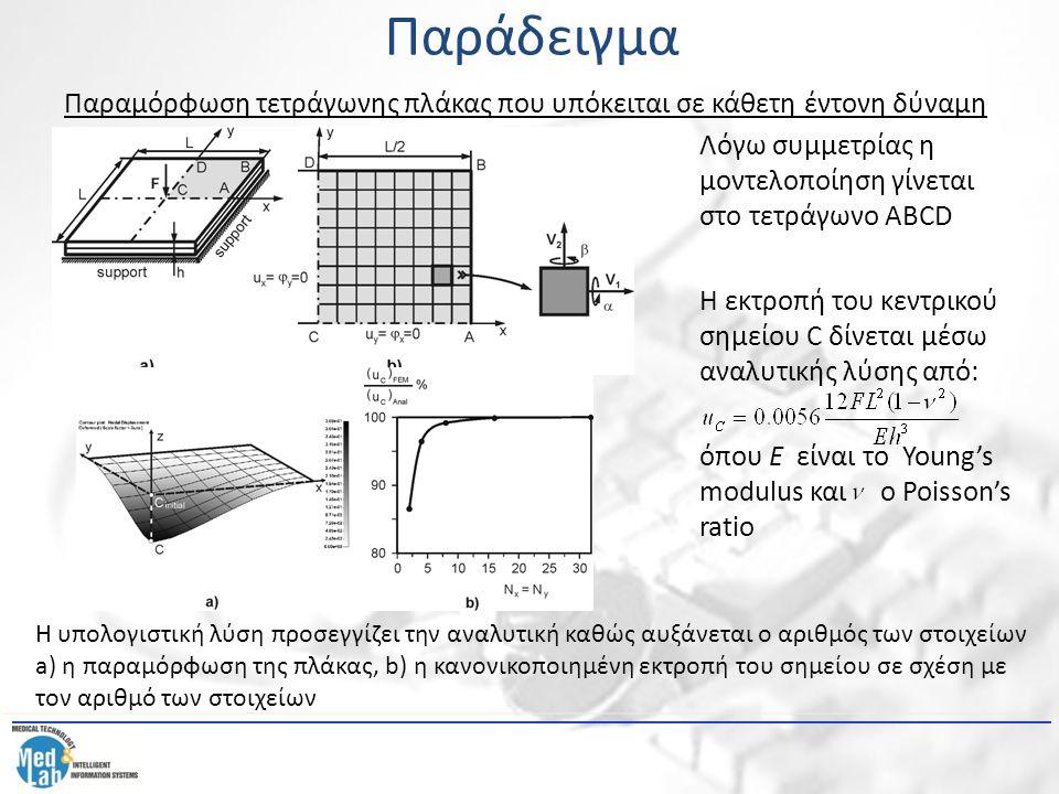 Παράδειγμα Παραμόρφωση τετράγωνης πλάκας που υπόκειται σε κάθετη έντονη δύναμη Λόγω συμμετρίας η μοντελοποίηση γίνεται στο τετράγωνο ABCD Η εκτροπή το