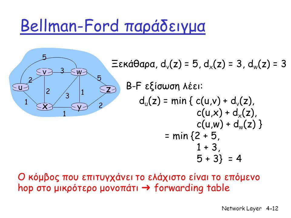 Network Layer4-12 Bellman-Ford παράδειγμα u y x wv z 2 2 1 3 1 1 2 5 3 5 Ξεκάθαρα, d v (z) = 5, d x (z) = 3, d w (z) = 3 d u (z) = min { c(u,v) + d v (z), c(u,x) + d x (z), c(u,w) + d w (z) } = min {2 + 5, 1 + 3, 5 + 3} = 4 Ο κόμβος που επιτυγχάνει το ελάχιστο είναι το επόμενο hop στο μικρότερο μονοπάτι ➜ forwarding table B-F εξίσωση λέει: