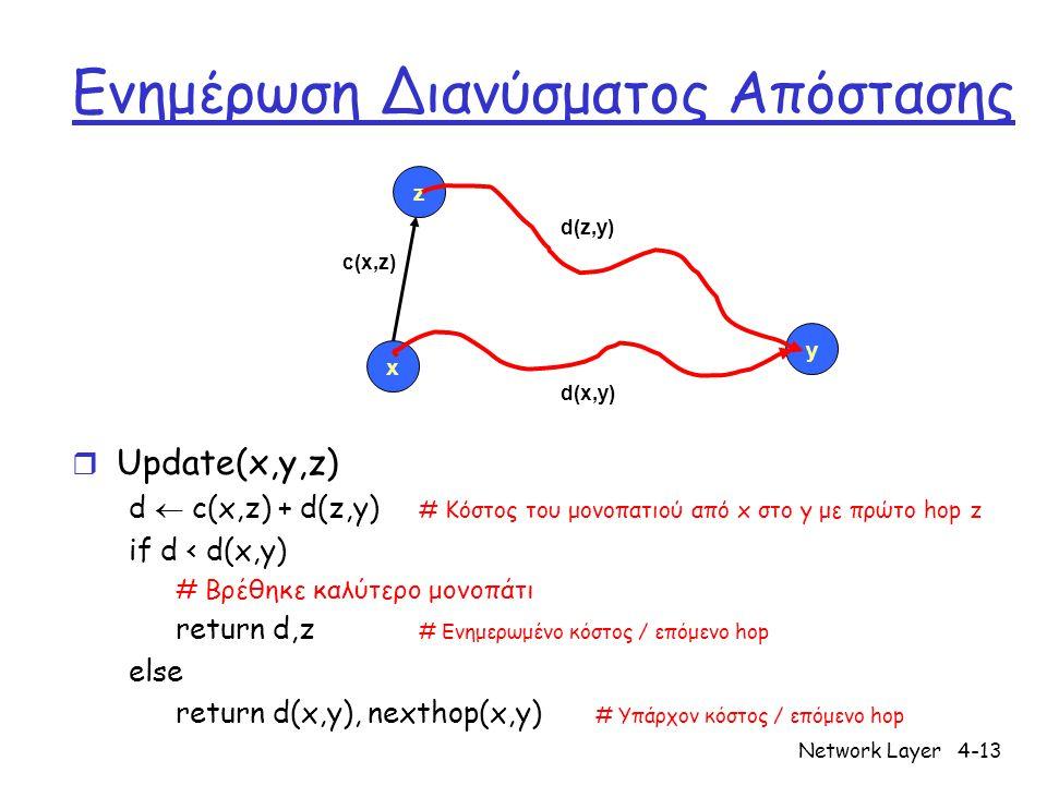 Network Layer4-13 Ενημέρωση Διανύσματος Απόστασης r Update(x,y,z) d  c(x,z) + d(z,y) # Κόστος του μονοπατιού από x στο y με πρώτο hop z if d < d(x,y) # Βρέθηκε καλύτερο μονοπάτι return d,z # Ενημερωμένο κόστος / επόμενο hop else return d(x,y), nexthop(x,y) # Υπάρχον κόστος / επόμενο hop x z y c(x,z) d(z,y) d(x,y)
