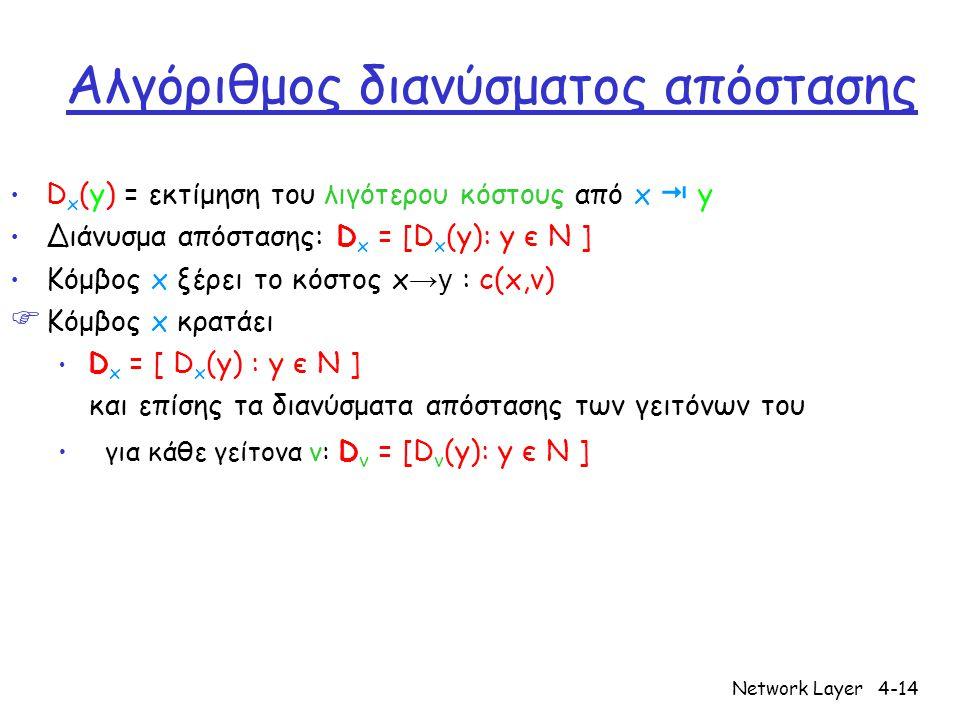 Network Layer4-14 Αλγόριθμος διανύσματος απόστασης D x (y) = εκτίμηση του λιγότερου κόστους από x  y Διάνυσμα απόστασης: D x = [D x (y): y є N ] Κόμβ