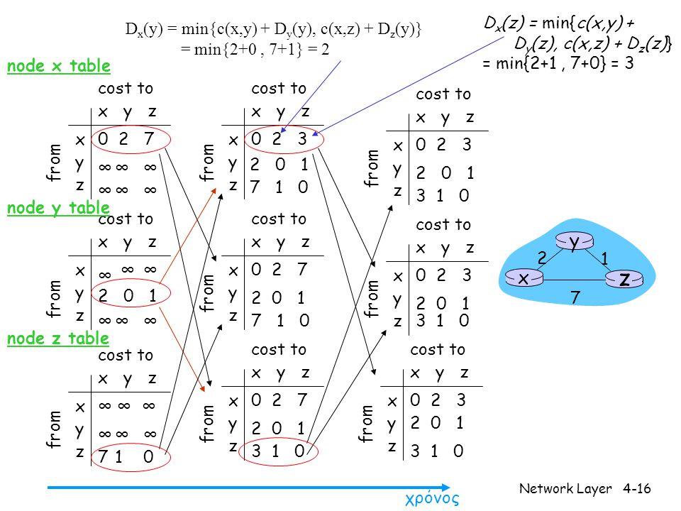 Network Layer4-16 x y z x y z 0 2 7 ∞∞∞ ∞∞∞ from cost to from x y z x y z 0 2 3 from cost to x y z x y z 0 2 3 from cost to x y z x y z ∞∞ ∞∞∞ cost to x y z x y z 0 2 7 from cost to x y z x y z 0 2 3 from cost to x y z x y z 0 2 3 from cost to x y z x y z 0 2 7 from cost to x y z x y z ∞∞∞ 710 cost to ∞ 2 0 1 ∞ ∞ ∞ 2 0 1 7 1 0 2 0 1 7 1 0 2 0 1 3 1 0 2 0 1 3 1 0 2 0 1 3 1 0 2 0 1 3 1 0 χρόνος x z 1 2 7 y node x table node y table node z table D x (y) = min{c(x,y) + D y (y), c(x,z) + D z (y)} = min{2+0, 7+1} = 2 D x (z) = min{c(x,y) + D y (z), c(x,z) + D z (z)} = min{2+1, 7+0} = 3