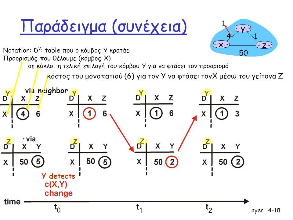 Network Layer4-18 Παράδειγμα (συνέχεια) x z 1 4 50 y 1 Y detects Notation: D Y : table που ο κόμβος Y κρατάει Προορισμός που θέλουμε (κόμβος X) σε κύκ