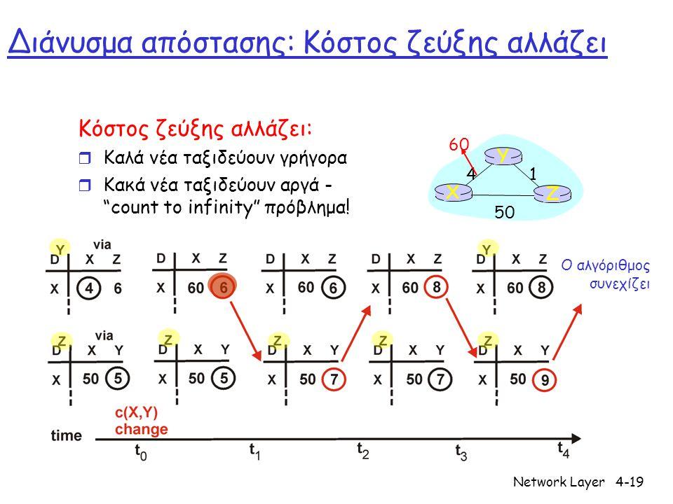 Network Layer4-19 Διάνυσμα απόστασης: Κόστος ζεύξης αλλάζει Κόστος ζεύξης αλλάζει: r Καλά νέα ταξιδεύουν γρήγορα r Κακά νέα ταξιδεύουν αργά - count to infinity πρόβλημα.