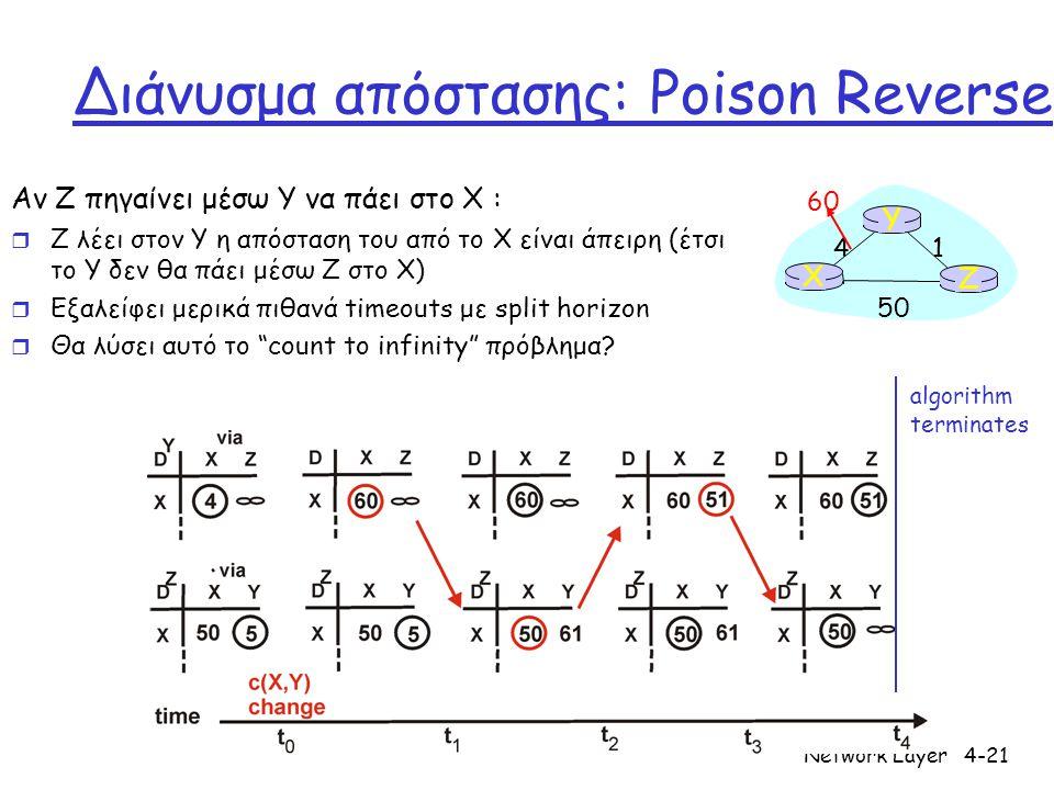 Network Layer4-21 Διάνυσμα απόστασης: Poison Reverse Αν Z πηγαίνει μέσω Y να πάει στο X : r Z λέει στον Y η απόσταση του από το X είναι άπειρη (έτσι το Y δεν θα πάει μέσω Z στο Χ) r Εξαλείφει μερικά πιθανά timeouts με split horizon r Θα λύσει αυτό το count to infinity πρόβλημα.