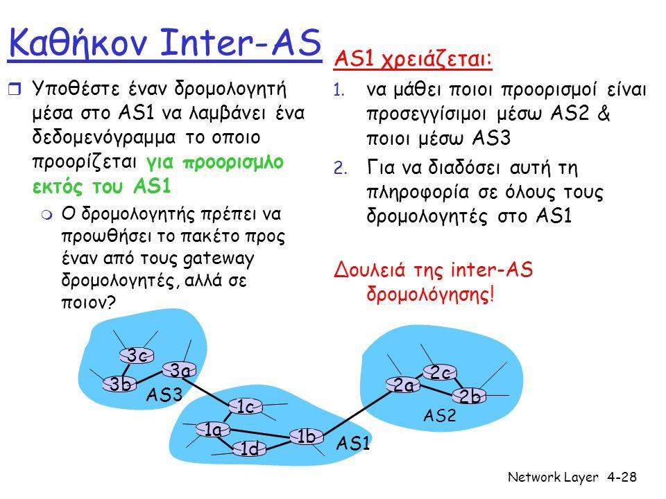 Network Layer4-28 3b 1d 3a 1c 2a AS3 AS1 AS2 1a 2c 2b 1b 3c Καθήκον Inter-AS r Υποθέστε έναν δρομολογητή μέσα στο AS1 να λαμβάνει ένα δεδομενόγραμμα το οποιο προορίζεται για προορισμλο εκτός του AS1 m Ο δρομολογητής πρέπει να προωθήσει το πακέτο προς έναν από τους gateway δρομολογητές, αλλά σε ποιον.