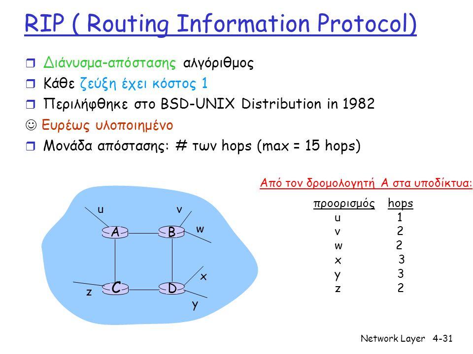 Network Layer4-31 RIP ( Routing Information Protocol) r Διάνυσμα-απόστασης αλγόριθμος r Κάθε ζεύξη έχει κόστος 1 r Περιλήφθηκε στο BSD-UNIX Distribution in 1982 Ευρέως υλοποιημένο r Μονάδα απόστασης: # των hops (max = 15 hops) D C BA u v w x y z προορισμός hops u 1 v 2 w 2 x 3 y 3 z 2 Από τον δρομολογητή A στα υποδίκτυα: