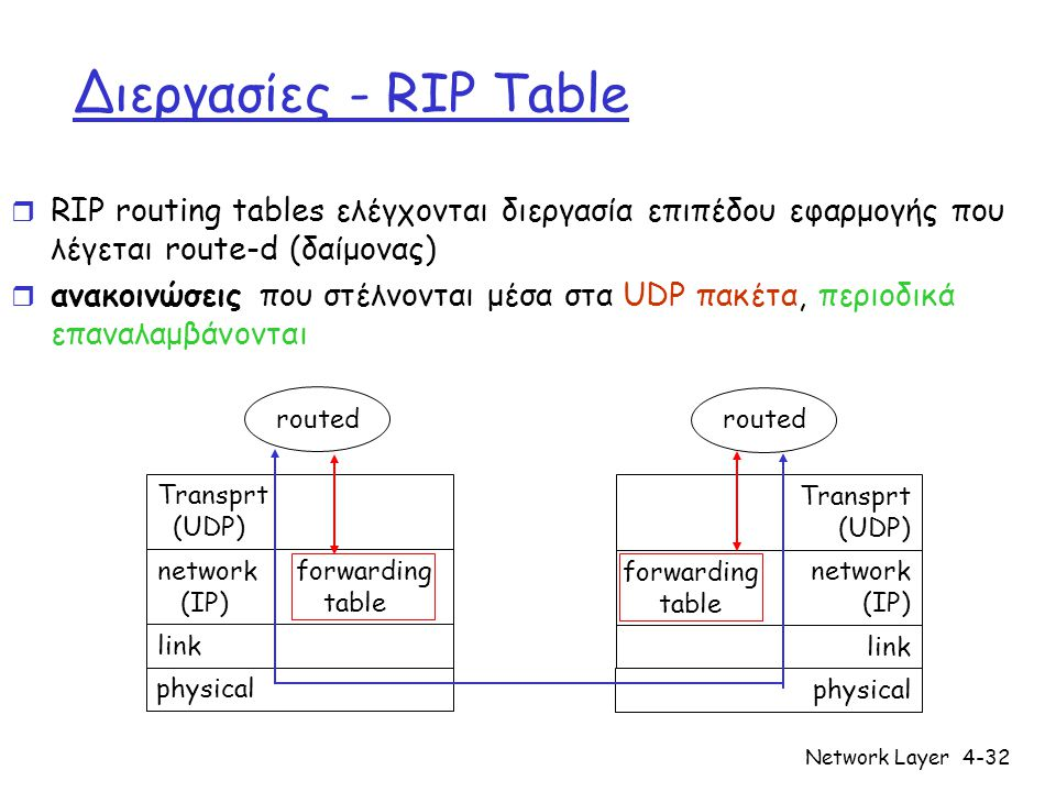Network Layer4-32 Διεργασίες - RIP Table r RIP routing tables ελέγχονται διεργασία επιπέδου εφαρμογής που λέγεται route-d (δαίμονας) r ανακοινώσεις που στέλνονται μέσα στα UDP πακέτα, περιοδικά επαναλαμβάνονται physical link network forwarding (IP) table Transprt (UDP) routed physical link network (IP) Transprt (UDP) routed forwarding table