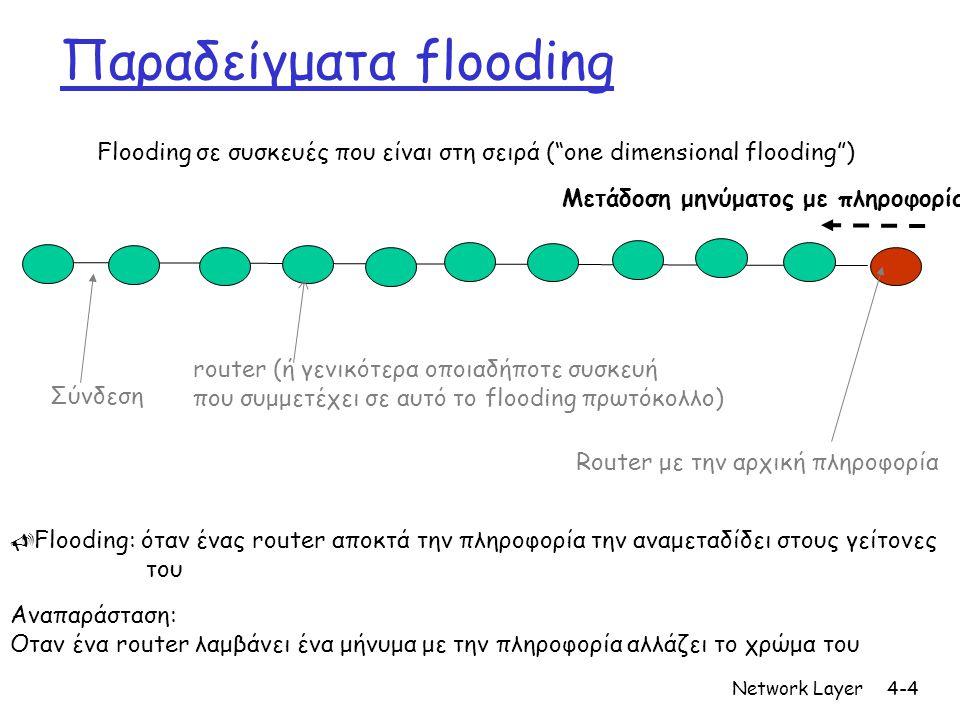 Network Layer4-4 Παραδείγματα flooding Σύνδεση router (ή γενικότερα οποιαδήποτε συσκευή που συμμετέχει σε αυτό το flooding πρωτόκολλο) Flooding σε συσκευές που είναι στη σειρά ( one dimensional flooding ) Router με την αρχική πληροφορία Αναπαράσταση: Οταν ένα router λαμβάνει ένα μήνυμα με την πληροφορία αλλάζει το χρώμα του Μετάδοση μηνύματος με πληροφορία  Flooding: όταν ένας router αποκτά την πληροφορία την αναμεταδίδει στους γείτονες του