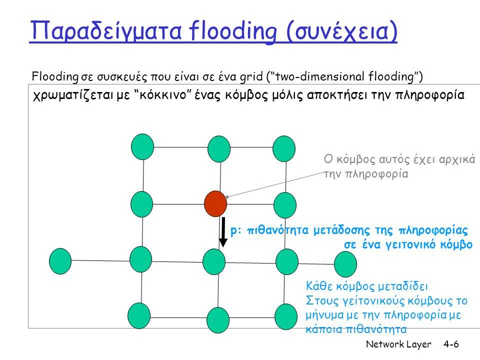 Network Layer4-6 Παραδείγματα flooding (συνέχεια) χρωματίζεται με κόκκινο ένας κόμβος μόλις αποκτήσει την πληροφορία Flooding σε συσκευές που είναι σε ένα grid ( two-dimensional flooding ) Ο κόμβος αυτός έχει αρχικά την πληροφορία Κάθε κόμβος μεταδίδει Στους γείτονικούς κόμβους το μήνυμα με την πληροφορία με κάποια πιθανότητα p: πιθανότητα μετάδοσης της πληροφορίας σε ένα γειτονικό κόμβο