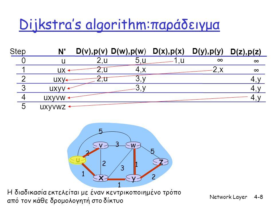 Network Layer4-8 Dijkstra's algorithm:παράδειγμα Step 0 1 2 3 4 5 N u ux uxy uxyv uxyvw uxyvwz D(v),p(v) 2,u D(w),p(w) 5,u 4,x 3,y D(x),p(x) 1,u D(y),p(y) ∞ 2,x D(z),p(z) ∞ 4,y u y x wv z 2 2 1 3 1 1 2 5 3 5 Η διαδικασία εκτελείται με έναν κεντρικοποιημένο τρόπο από τον κάθε δρομολογητή στο δίκτυο